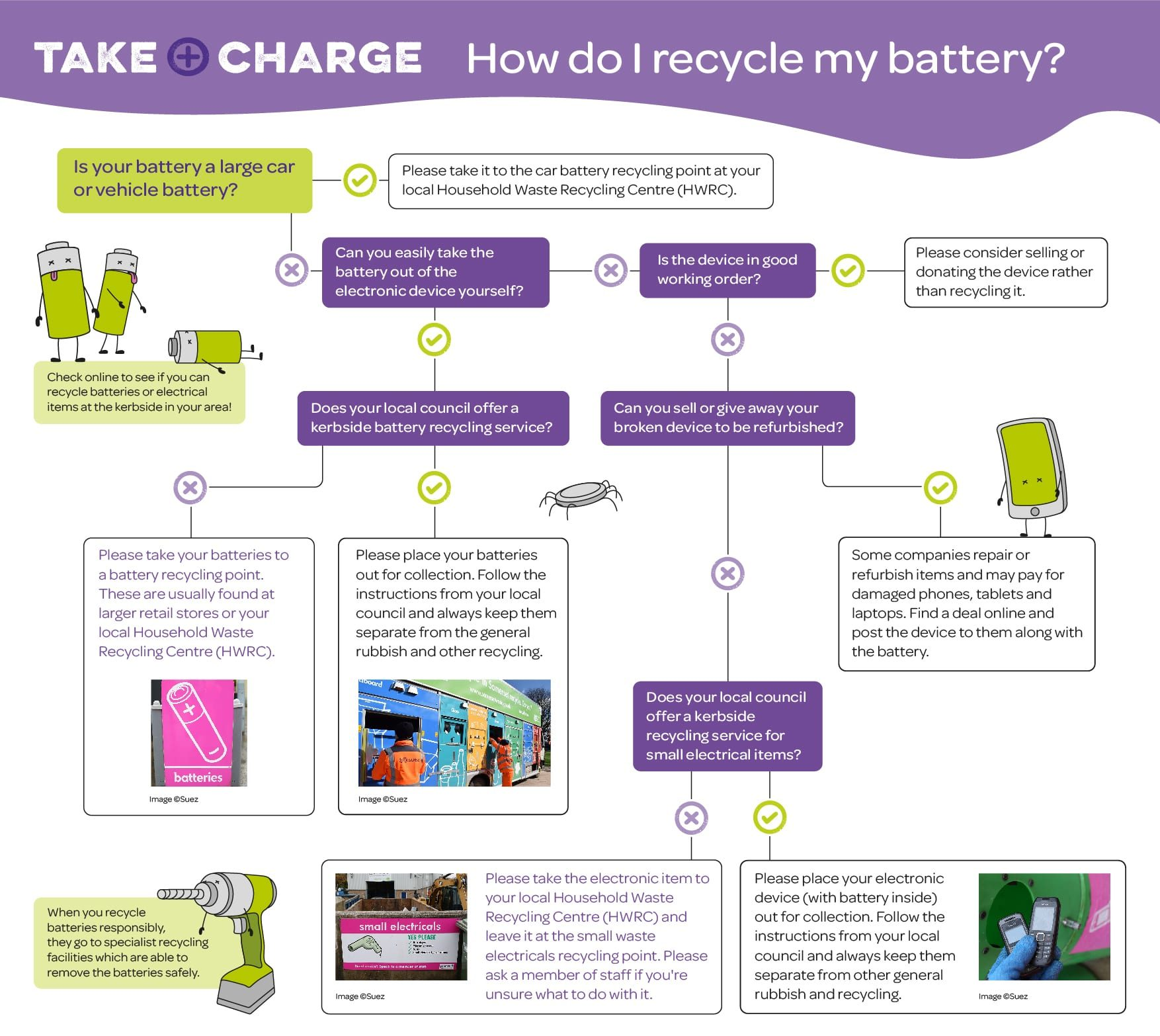 Battery Decision Tree Infographic showing how to recycle different batteries
